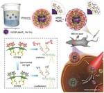 Photo-Induced Charge-Variable Conjugated Polyelectrolyte Brushes Encapsulating Upconversion Nanoparticles for Promoted siRNA Release and Collaborative Photodynamic Therapy under NIR Light Irradiation
