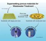 Superwetting Porous Materials for Wastewater Treatment: from Immiscible Oil/Water Mixture to Emulsion Separation